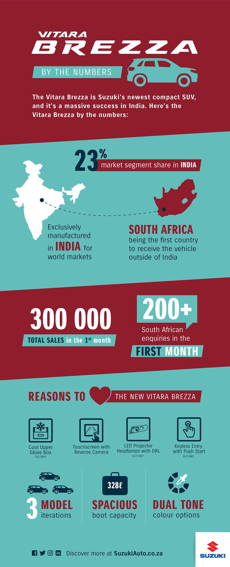 Infographic showing the Sucess of Vitara Brezza Sales