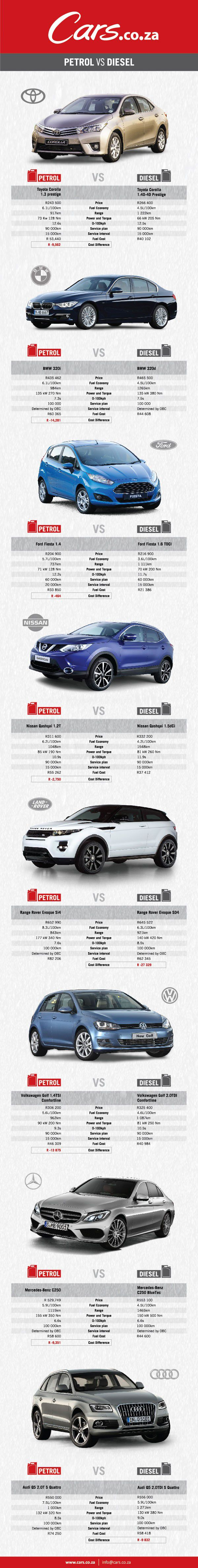 [UPDATED] Petrol vs Diesel: the pros and cons list