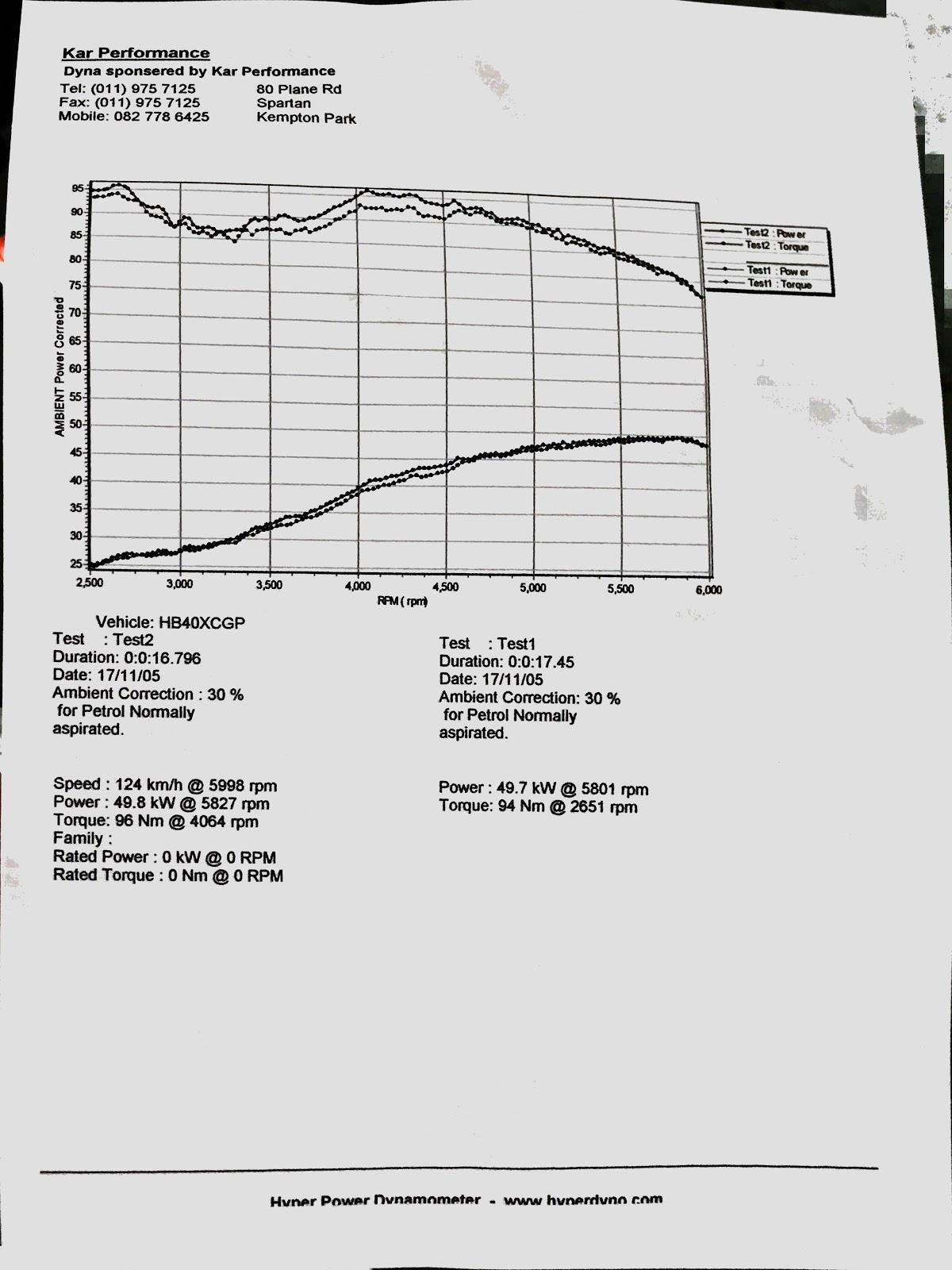Suzuki Ignis performance